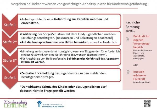 Vorgehen bei Verdacht auf Kindeswohlgefährdung (§4 KKG)